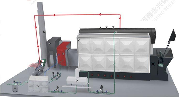 Industrial Boiler, Industrial Steam Boiler Manufacturer