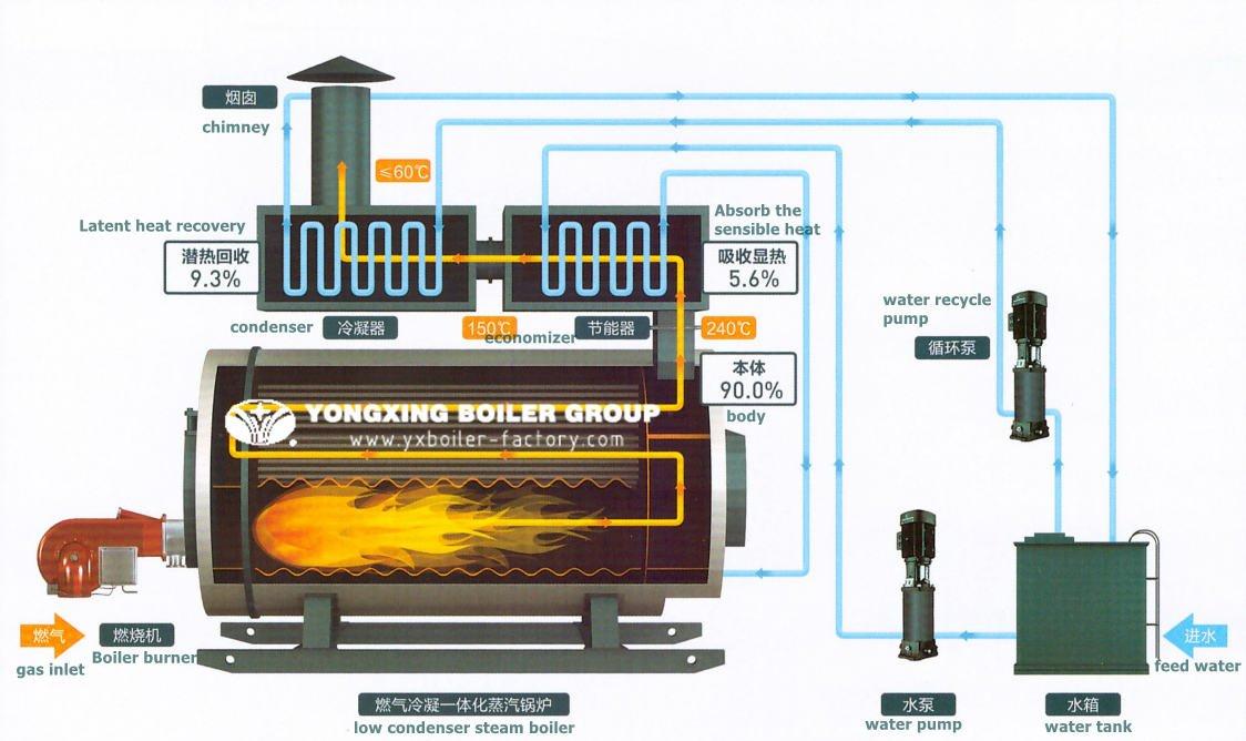Boiler Drum and furnace diagram