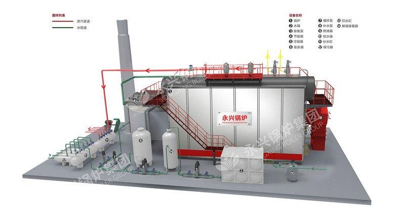 SZS Oil Gas Low Nitrogen Boiler