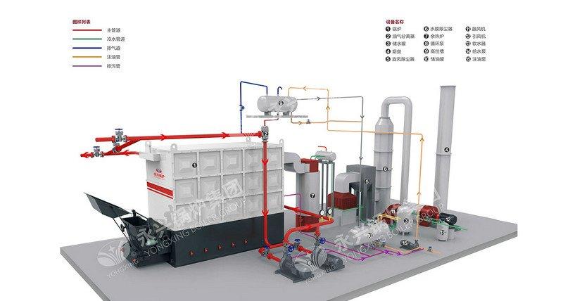 YLW Coal Biomass Chain Grate Thermal Oil Boiler
