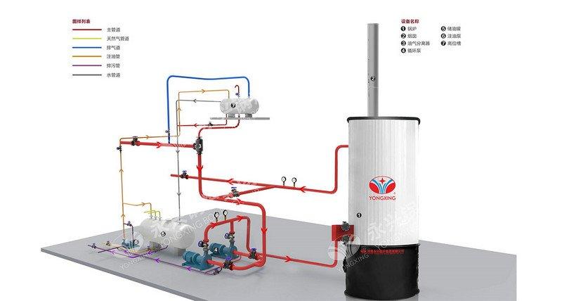 YGL Vertical Coal Biomass Thermal Oil Boiler