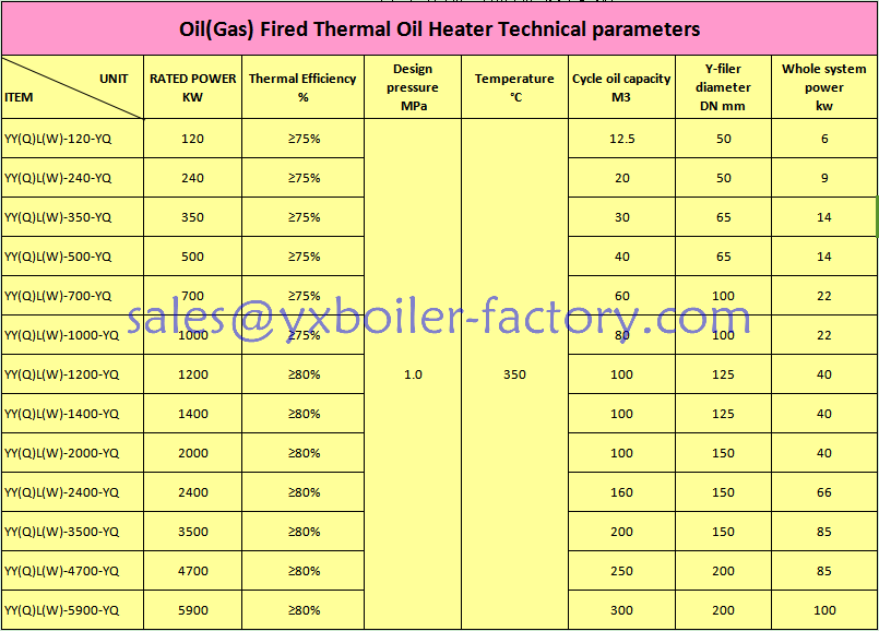 High reputation 600000 to 6000000 Kcal oil fired hot oil boiler with 300 degree