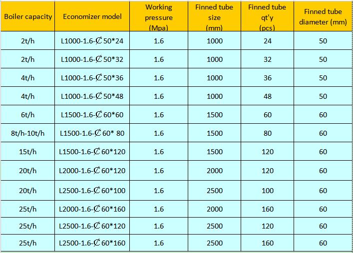 10ton h fin tubes boiler economizer steam boiler parts boiler accessory data sheet