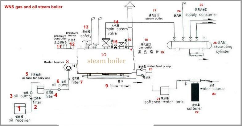 Stainless Steel Package Horizontal light oil natural gas steam boiler for paper mill